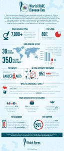 Rare Disease infographic - Global Genes 2015 thumbnail